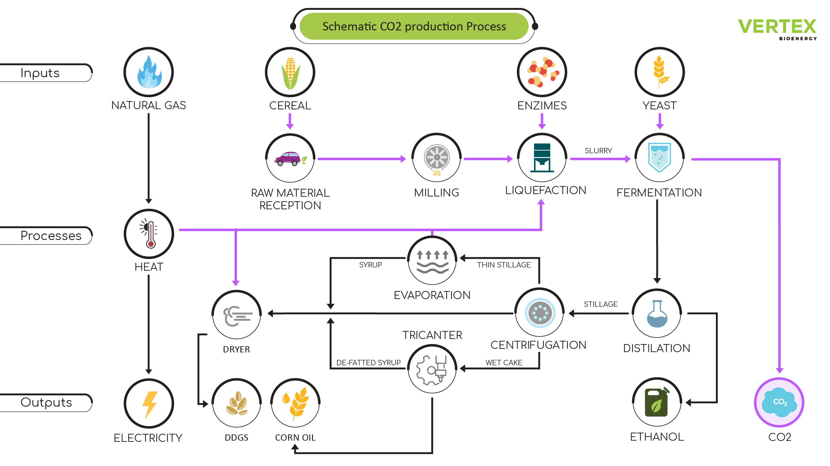 CO2 Production Process